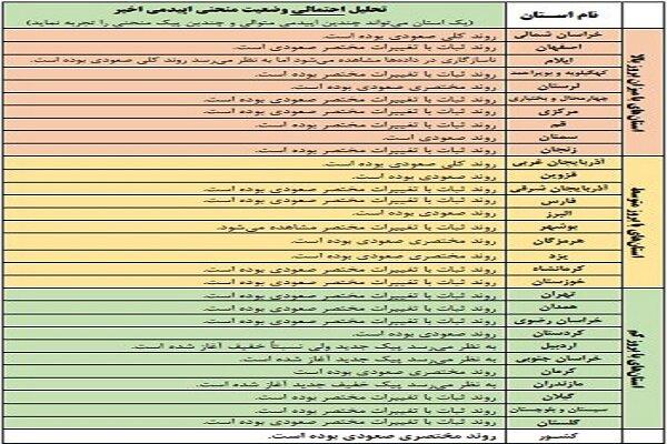 روند صعودی کرونا در کشور / آغاز پیک بیماری در ۱۳ استان