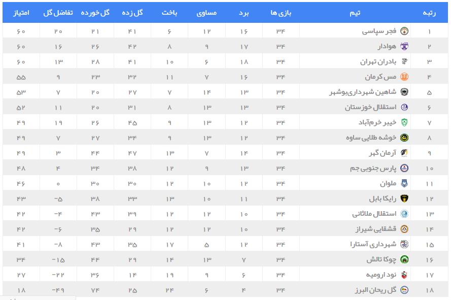 صعود شیرین فجر و هوادار به لیگ برتر