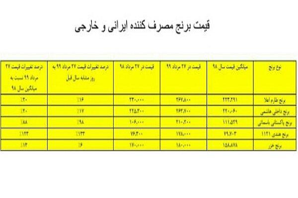 ۷۰ درصد مردم توانایی خرید برنج ایرانی را ندارند/ دلایل افزایش قیمت چیست؟
