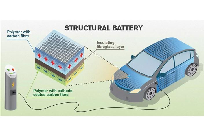 بدنه خودروهای الکتریکی انرژی را ذخیره می کنند