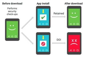 اپلیکیشن های آلوده اندرویدی چطور شناسایی می شوند؛ گوگل توضیح می دهد