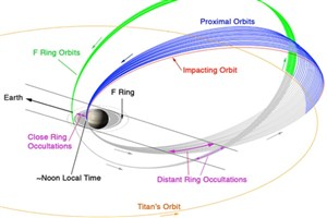 دور آخر کاسینی در مدار زحل: تصویر نجومی روز ناسا (۶ بهمن ۹۵)