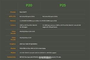 مدیاتک از پردازنده Helio P25 رونمایی کرد