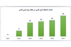 18 دانشگاه ایرانی در لیست برترینهای دنیا/ارتقای رتبه در رتبهبندی لایدن