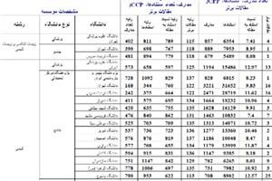 معرفی موثرترین دانشگاههای ایرانی در حوزه علوم پایه