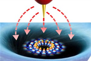 Taming 'Wild' Electrons in Graphene