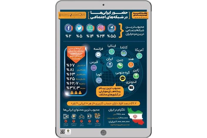 حضور ایرانی ها در شبکه های اجتماعی چگونه است؟