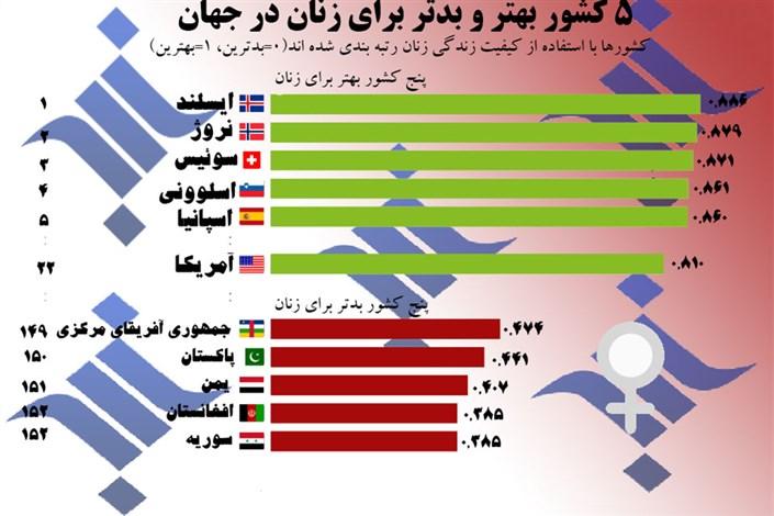 بهترین و بدترین کشورها برای زندگی زنان کجاست؟