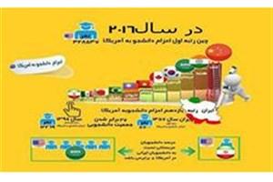 سهم ناچیز ایران از سبد مهاجرت نخبگان در دنیا
