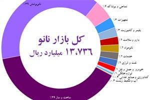مهمترین اقلام صادراتی محصولات نانویی ایران در سال 96 چیست؟