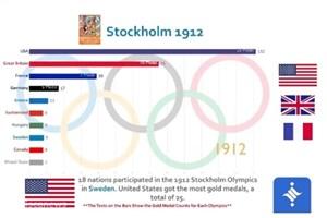 10 کشور برتر در کسب مدال طلا در تمام ادوار المپیک