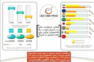کاهش درخواست دانشجویان ایرانی برای تحصیل در آمریکا