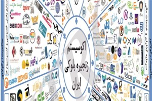 شناسایی و معرفی اکوسیستم بازیگران زنجیره بلوکی ایران