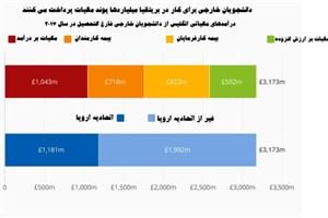 تحمیل مالیات سنگین بر دانشجویان اروپایی