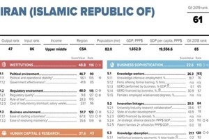 صعود 4 پلهای ایران در شاخص جهانی نوآوری