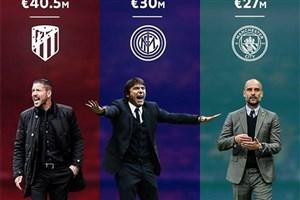 اعلام تاریخ جدید المپیک و پارالمپیک/ پردرآمدترین مربیان فوتبال جهان مشخص شدند/ بیانیه مسی و واکنش رئیس بارسلونا