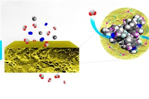 ارائه روش سنتز غشاهای ترکیبی با نانوساختار هیبریدی